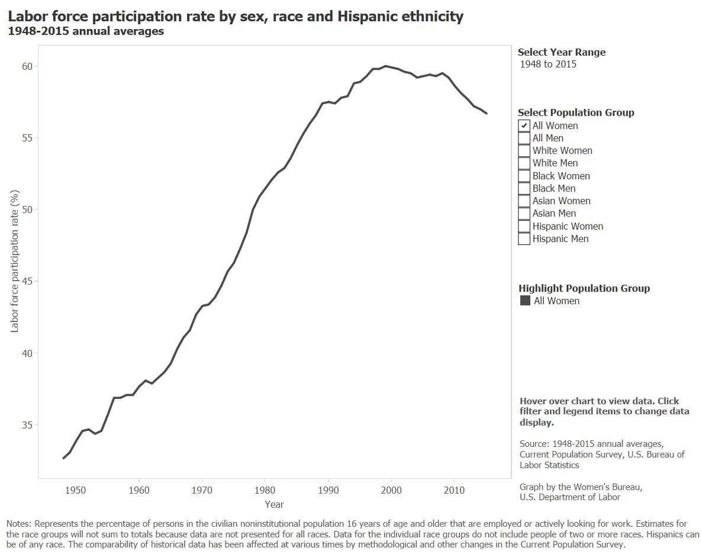 LFPR by sex, race, and Hispanic ethnicity, 1948-2015 (1)