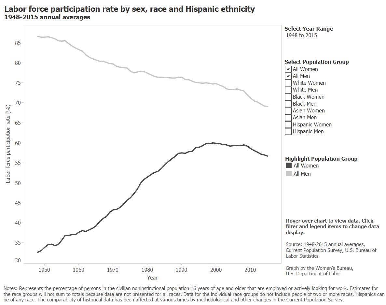 LFPR by sex, race, and Hispanic ethnicity, 1948-2015 (2)